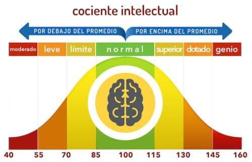 grafico niveles cociente intelectual