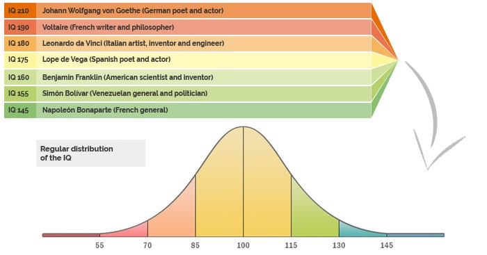 IQ regular distribution versus Genius of the history